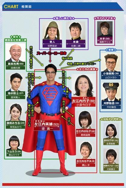 スーパーサラリーマン左江内氏・相関図