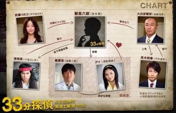 ドラマ『33分探偵』相関図