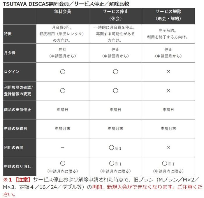 TSUTAYA DISCAS解約比較表