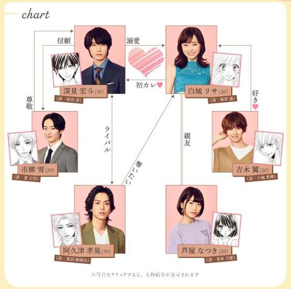 ドラマ『コーヒー&バニラ』相関図
