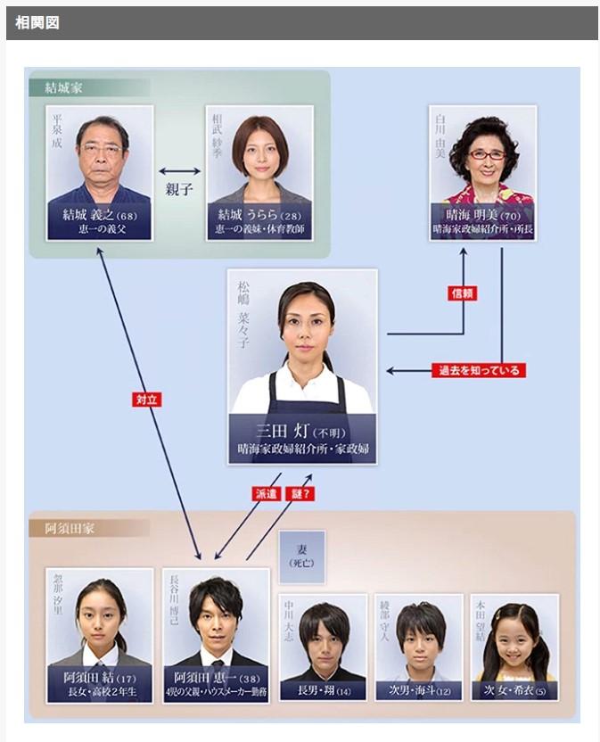 ドラマ『家政婦のミタ』相関図