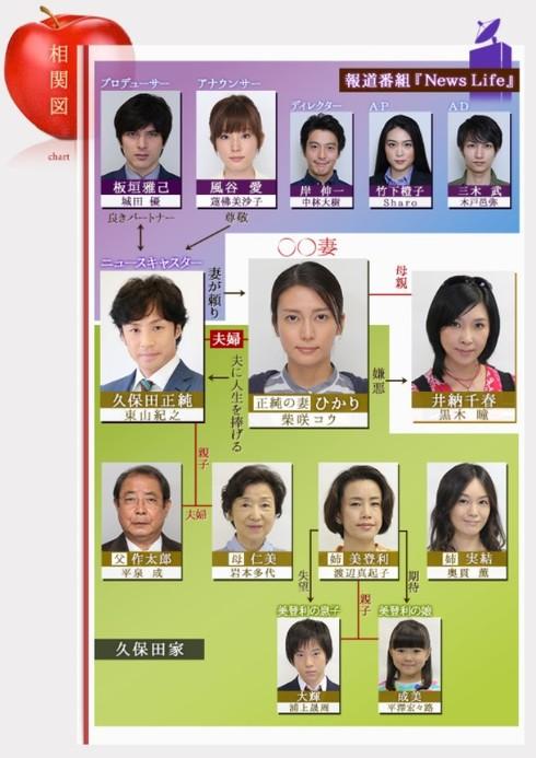 ドラマ『〇〇妻』相関図