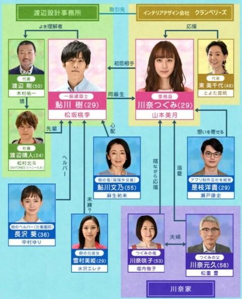 ドラマ『パーフェクトワールド』相関図