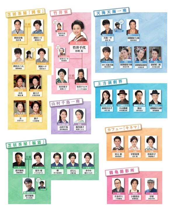 NHK連続テレビ小説『おちょやん』相関図