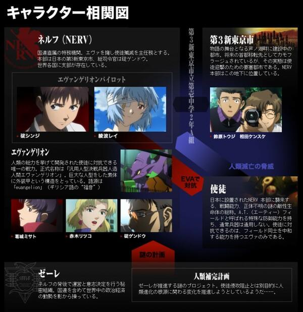 『ヱヴァンゲリヲン新劇場版:序』相関図