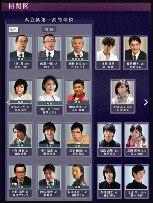 ドラマ『高校入試』相関図